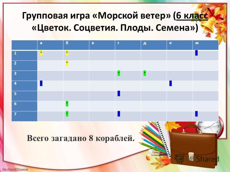 Групповая игра «Морской ветер» (6 класс «Цветок. Соцветия. Плоды. Семена») абвгдеж 1** * 2 * 3 ** 4* * 5 * 6 * 7 * * * Всего загадано 8 кораблей.