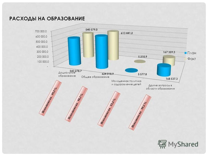 Исполнено на 99,5 % РАСХОДЫ НА ОБРАЗОВАНИЕ Исполнено на 98,3 % Исполнено на 93,4 % Исполнено на 99,3 %