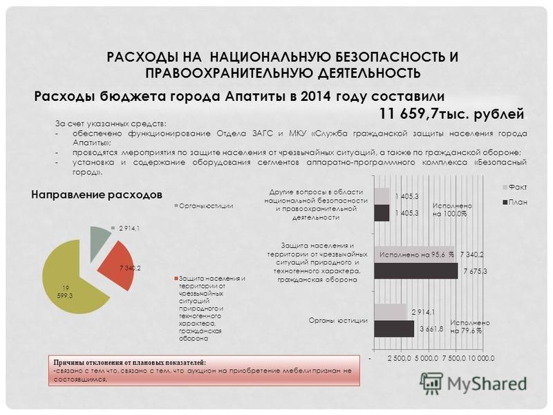 РАСХОДЫ НА НАЦИОНАЛЬНУЮ БЕЗОПАСНОСТЬ И ПРАВООХРАНИТЕЛЬНУЮ ДЕЯТЕЛЬНОСТЬ Расходы бюджета города Апатиты в 2014 году составили 11 659,7 тыс. рублей. За счет указанных средств: -обеспечено функционирование Отдела ЗАГС и МКУ «Служба гражданской защиты нас