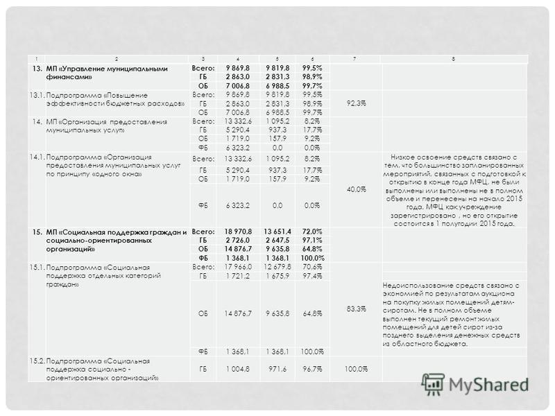 12345678 13. МП «Управление муниципальными финансами» Всего:9 869,89 819,899,5% ГБ2 863,02 831,398,9% ОБ7 006,86 988,599,7% 13.1. Подпрограмма «Повышение эффективности бюджетных расходов» Всего:9 869,89 819,899,5% 92,3% ГБ2 863,02 831,398,9% ОБ7 006,