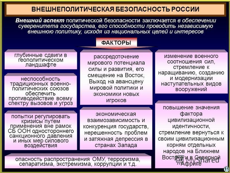 ВНЕШНЕПОЛИТИЧЕСКАЯ БЕЗОПАСНОСТЬ РОССИИ глубинные сдвиги в геополитическом ландшафте рассредоточение мирового потенциала силы и развития, его смещение на Восток, Выход на авансцену мировой политики и экономики новых игроков изменение военного соотноше