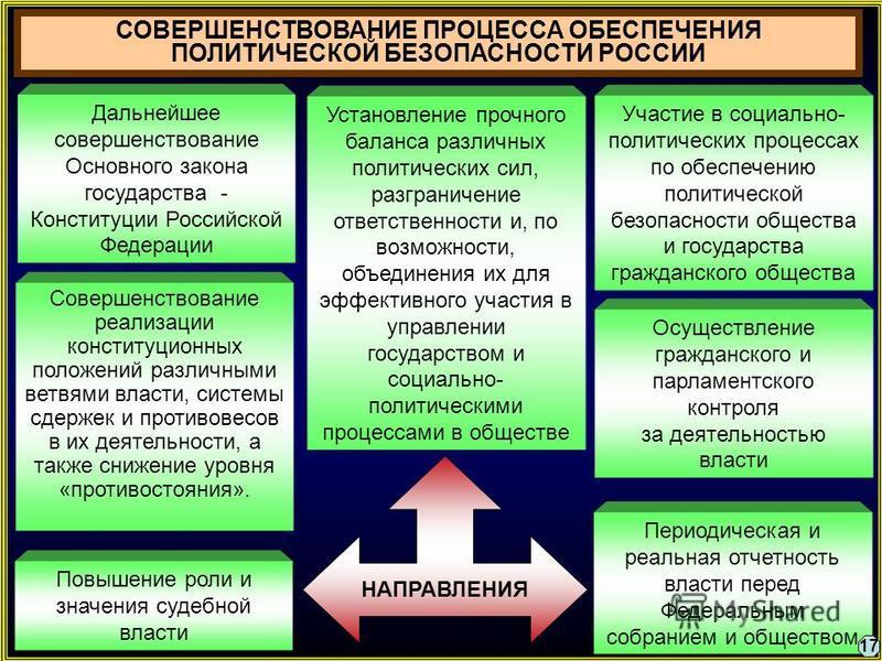 СОВЕРШЕНСТВОВАНИЕ ПРОЦЕССА ОБЕСПЕЧЕНИЯ ПОЛИТИЧЕСКОЙ БЕЗОПАСНОСТИ РОССИИ Дальнейшее совершенствование Основного закона государства - Конституции Российской Федерации Участие в социально- политических процессах по обеспечению политической безопасности