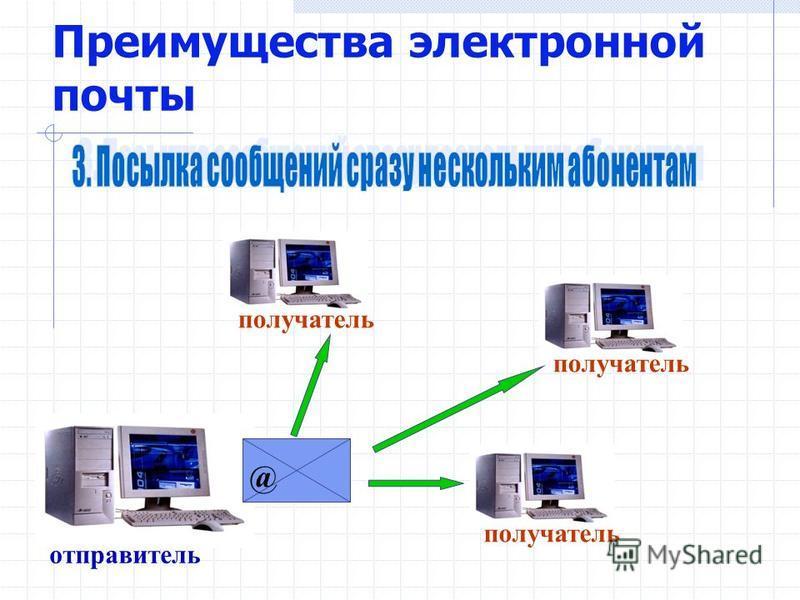Преимущества электронной почты @ Текст Программы Графика Звук