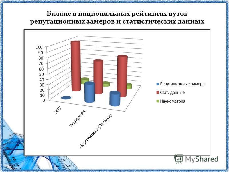Баланс в национальных рейтингах вузов репутационных замеров и статистических данных