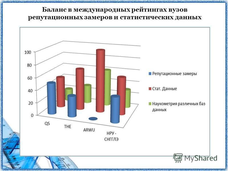 Баланс в международных рейтингах вузов репутационных замеров и статистических данных