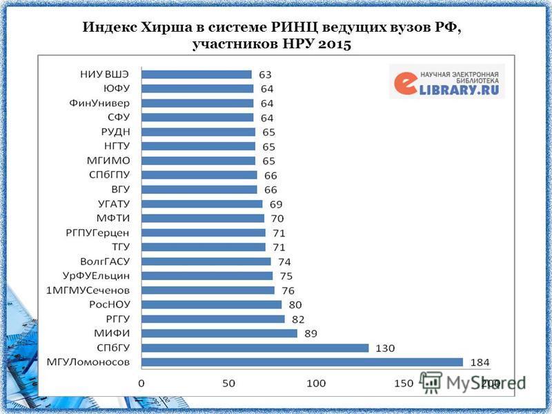 Индекс Хирша в системе РИНЦ ведущих вузов РФ, участников НРУ 2015
