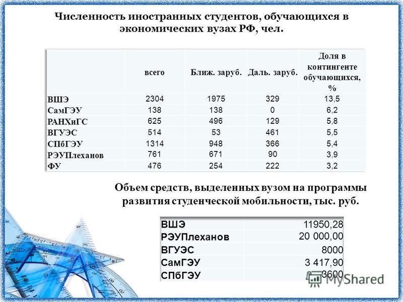 Численность иностранных студентов, обучающихся в экономических вузах РФ, чел. Объем средств, выделенных вузом на программы развития студенческой мобильности, тыс. руб.