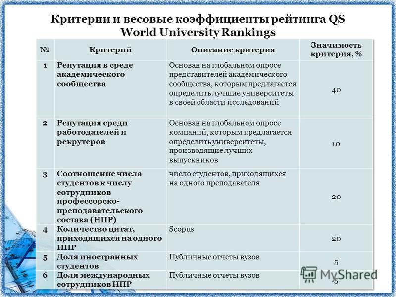 Критерии и весовые коэффициенты рейтинга QS World University Rankings