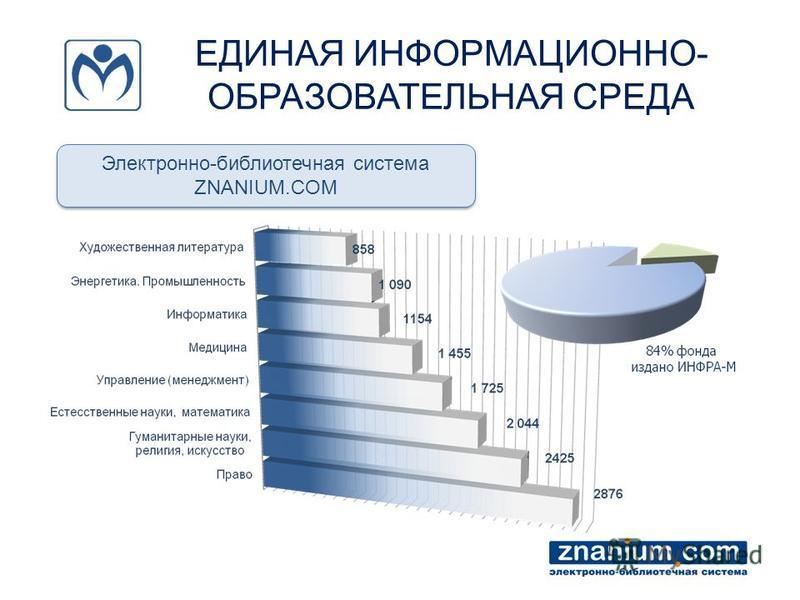 ЕДИНАЯ ИНФОРМАЦИОННО- ОБРАЗОВАТЕЛЬНАЯ СРЕДА Электронно-библиотечная система ZNANIUM.COM Электронно-библиотечная система ZNANIUM.COM