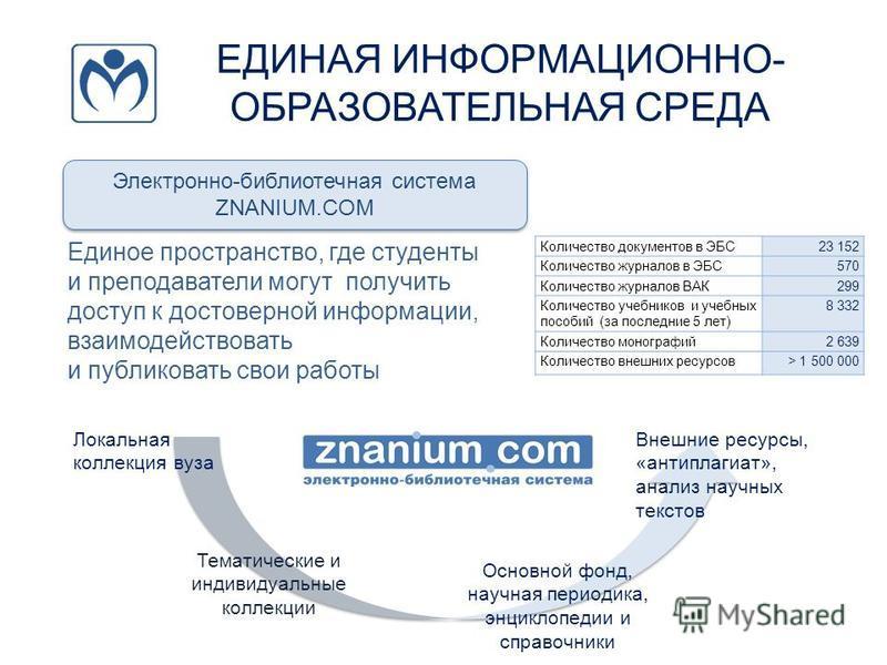 ЕДИНАЯ ИНФОРМАЦИОННО- ОБРАЗОВАТЕЛЬНАЯ СРЕДА Электронно-библиотечная система ZNANIUM.COM Электронно-библиотечная система ZNANIUM.COM Единое пространство, где студенты и преподаватели могут получить доступ к достоверной информации, взаимодействовать и