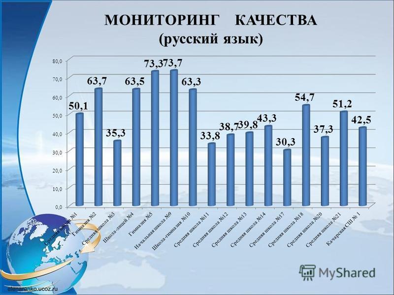 МОНИТОРИНГ КАЧЕСТВА (русский язык)