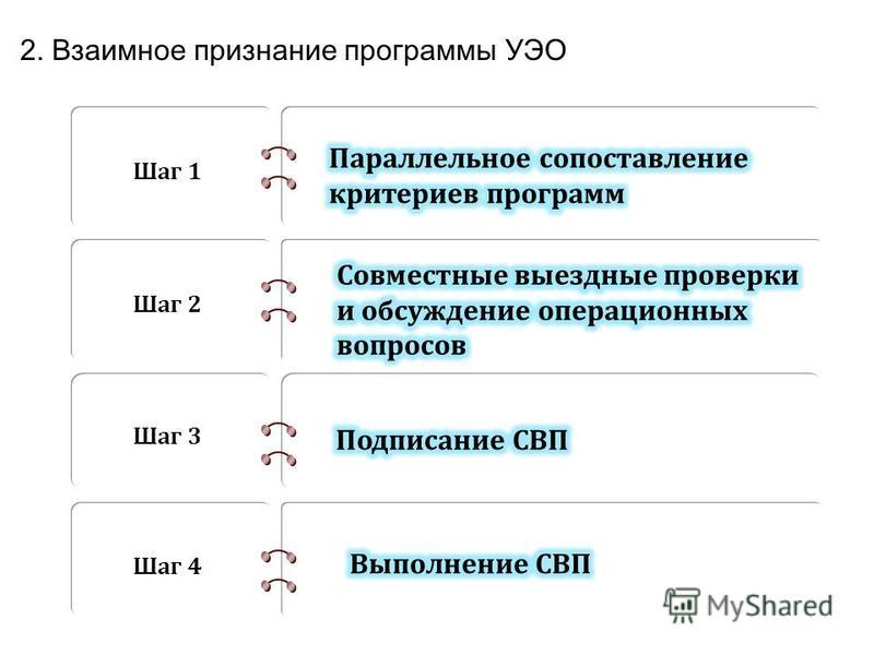 2. Взаимное признание программы УЭО Шаг 1 Шаг 2 Шаг 3 Шаг 4
