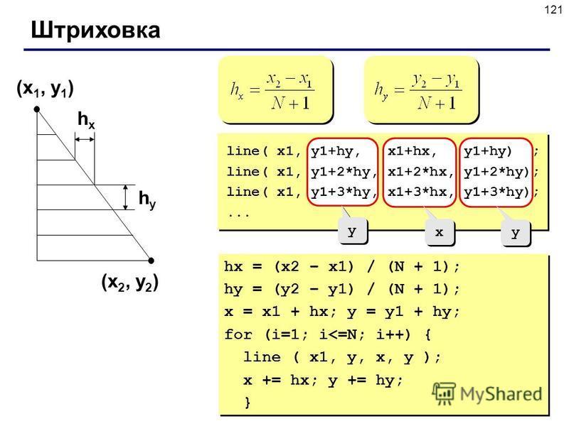 121 Штриховка (x 1, y 1 ) (x 2, y 2 ) hxhx hyhy y y x x y y line( x1, y1+hy, x1+hx, y1+hy) ; line( x1, y1+2*hy, x1+2*hx, y1+2*hy); line( x1, y1+3*hy, x1+3*hx, y1+3*hy);... hx = (x2 – x1) / (N + 1); hy = (y2 – y1) / (N + 1); x = x1 + hx; y = y1 + hy;
