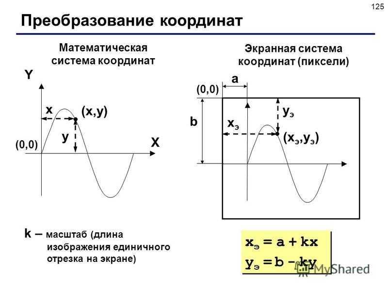 125 Преобразование координат (x,y)(x,y) X Y x y Математическая система координат Экранная система координат (пиксели) (xэ,yэ)(xэ,yэ) xэxэ yэyэ (0,0)(0,0) (0,0)(0,0) a b k – масштаб (длина изображения единичного отрезка на экране) x э = a + kx y э = b