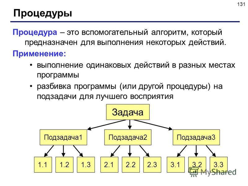 131 Процедуры Процедура – это вспомогательный алгоритм, который предназначен для выполнения некоторых действий. Применение: выполнение одинаковых действий в разных местах программы разбивка программы (или другой процедуры) на подзадачи для лучшего во