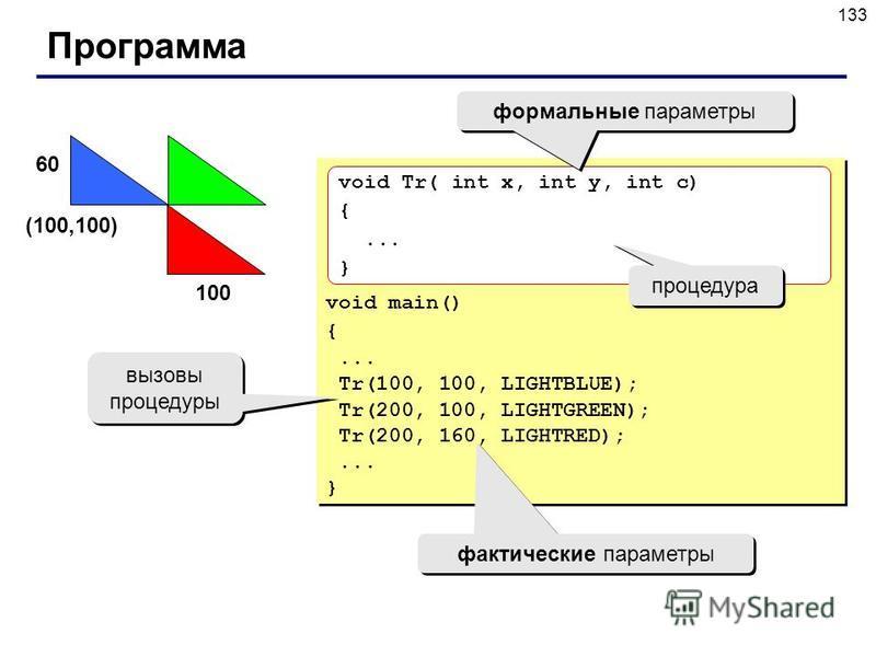 133 Программа void main() {... Tr(100, 100, LIGHTBLUE); Tr(200, 100, LIGHTGREEN); Tr(200, 160, LIGHTRED);... } void main() {... Tr(100, 100, LIGHTBLUE); Tr(200, 100, LIGHTGREEN); Tr(200, 160, LIGHTRED);... } (100,100) 100 60 фактические параметры выз