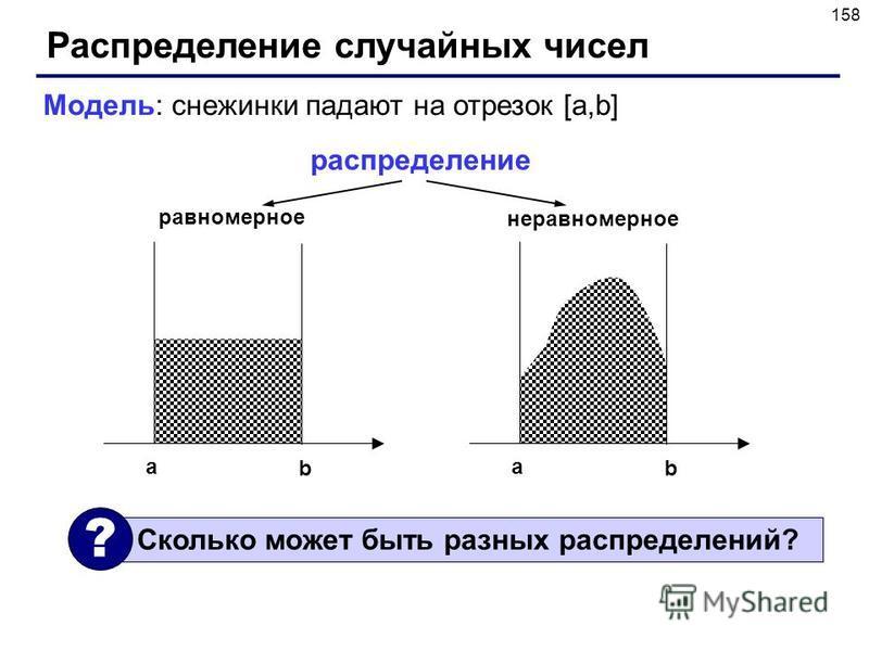 158 Распределение случайных чисел Модель: снежинки падают на отрезок [a,b] a b a b распределение равномерное неравномерное Сколько может быть разных распределений? ?