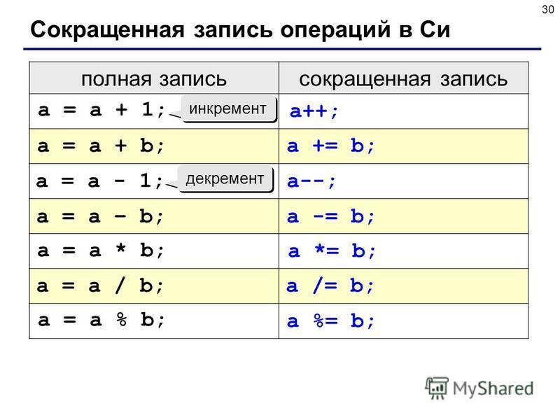 30 Сокращенная запись операций в Си полная запись сокращенная запись инкремент декремент a = a + 1; a++; a = a + b;a += b; a = a - 1;a--; a = a – b;a -= b; a = a * b; a *= b; a = a / b;a /= b; a = a % b; a %= b;