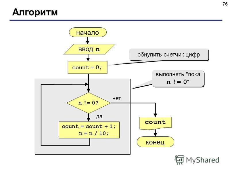 76 Алгоритм начало count конец нет да n != 0? count = 0 ; count = count + 1; n = n / 10; обнулить счетчик цифр ввод n выполнять пока n != 0