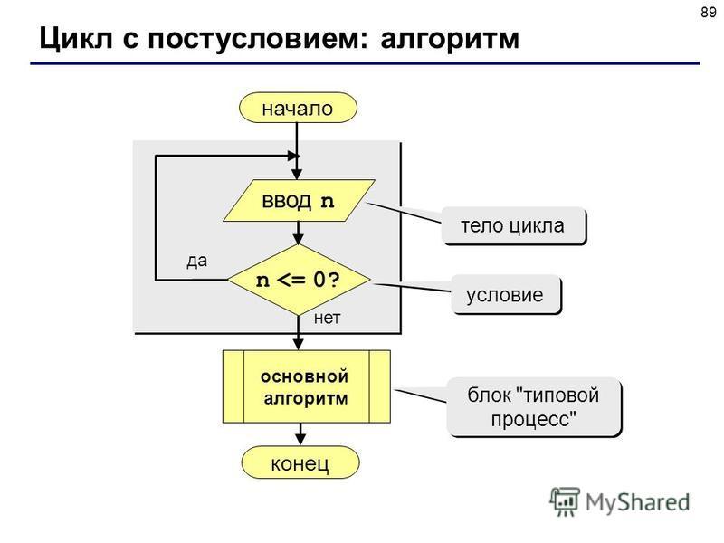 89 Цикл с постусловием: алгоритм начало конец нет да n <= 0? тело цикла условие блок типовой процесс ввод n основной алгоритм