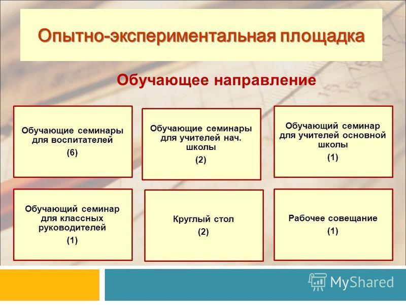 Обучающие семинары для воспитателей (6) Обучающие семинары для учителей нач. школы (2) Обучающий семинар для учителей основной школы (1) Обучающий семинар для классных руководителей (1) Круглый стол (2) Рабочее совещание (1) 17 Опытно-экспериментальн