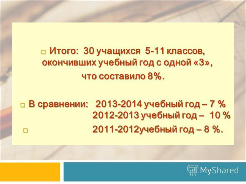 Итого: 30 учащихся 5-11 классов, окончивших учебный год с одной «3», Итого: 30 учащихся 5-11 классов, окончивших учебный год с одной «3», что составило 8%. В сравнении: 2013-2014 учебный год – 7 % 2012-2013 учебный год – 10 % В сравнении: 2013-2014 у