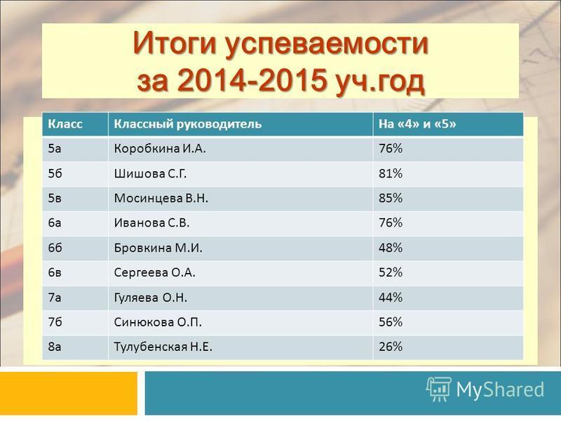 Итоги успеваемости за 2014-2015 уч.год Класс Классный руководитель На «4» и «5» 5 а Коробкина И.А.76% 5 б Шишова С.Г.81% 5 в Мосинцева В.Н.85% 6 а Иванова С.В.76% 6 б Бровкина М.И.48% 6 в Сергеева О.А.52% 7 а Гуляева О.Н.44% 7 б Синюкова О.П.56% 8 а