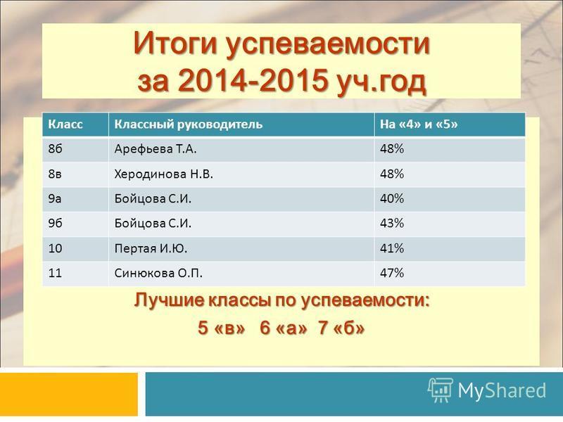 Итоги успеваемости за 2014-2015 уч.год Лучшие классы по успеваемости: 5 «в» 6 «а» 7 «б» Класс Классный руководитель На «4» и «5» 8 б Арефьева Т.А.48% 8 в Херодинова Н.В.48% 9 а Бойцова С.И.40% 9 б Бойцова С.И.43% 10Пертая И.Ю.41% 11Синюкова О.П.47%
