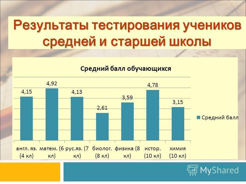 Результаты тестирования учеников средней и старшей школы