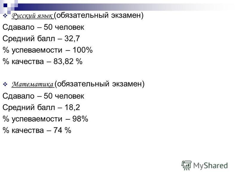 Русский язык (обязательный экзамен) Сдавало – 50 человек Средний балл – 32,7 % успеваемости – 100% % качества – 83,82 % Математика (обязательный экзамен) Сдавало – 50 человек Средний балл – 18,2 % успеваемости – 98% % качества – 74 %