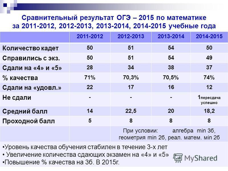 Сравнительный результат ОГЭ – 2015 по математике за 2011-2012, 2012-2013, 2013-2014, 2014-2015 учебные года 2011-20122012-20132013-20142014-2015 Количество кадет 50515450 Справились с экз. 50515449 Сдали на «4» и «5» 28343837 % качества 71%70,3%70,5%