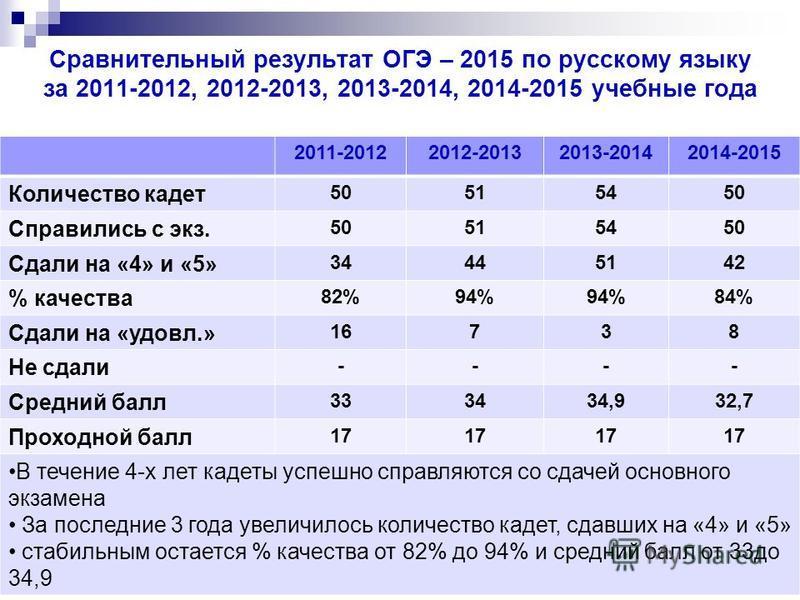 Сравнительный результат ОГЭ – 2015 по русскому языку за 2011-2012, 2012-2013, 2013-2014, 2014-2015 учебные года 2011-20122012-20132013-20142014-2015 Количество кадет 50515450 Справились с экз. 50515450 Сдали на «4» и «5» 34445142 % качества 82%94% 84