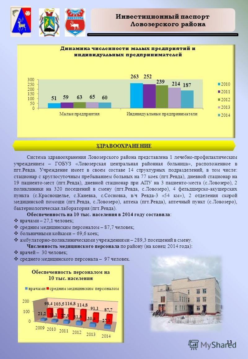 Инвестиционный паспорт Ловозерского района 13 ЗДРАВООХРАНЕНИЕ Система здравоохранения Ловозерского района представлена 1 лечебно-профилактическим учреждением – ГОБУЗ «Ловозерская центральная районная больница», расположенное в пгт.Ревда. Учреждение и