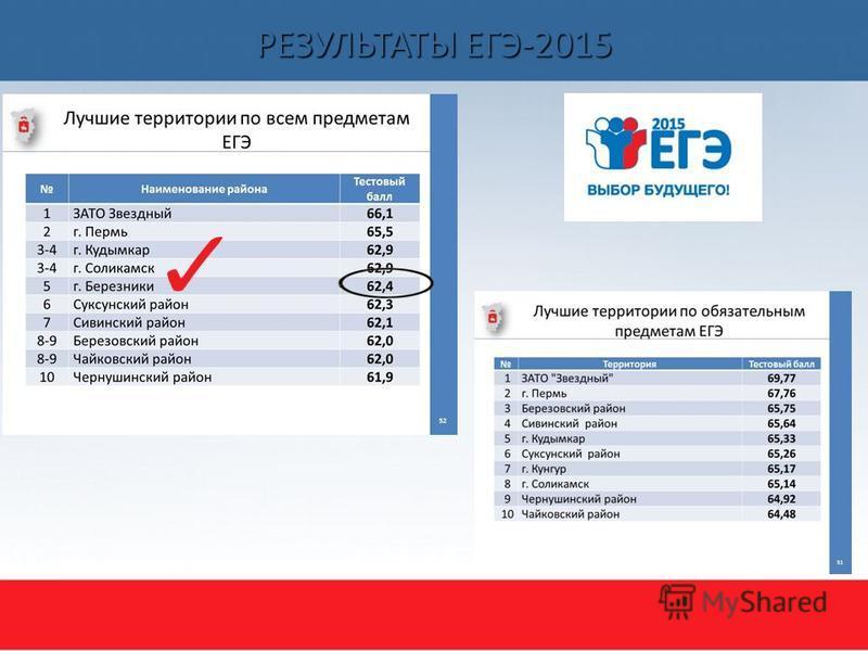 РЕЗУЛЬТАТЫ ЕГЭ-2015 Сивинский район
