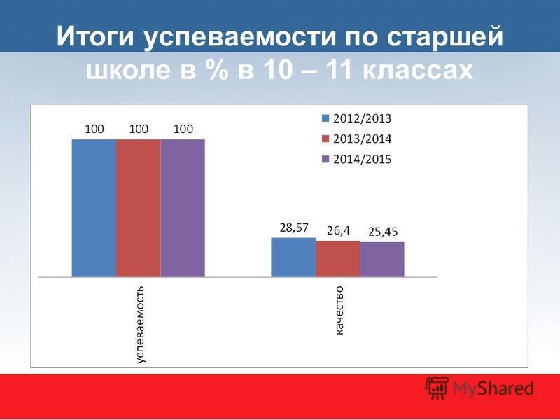 Итоги успеваемости по старшей школе в % в 10 – 11 классах