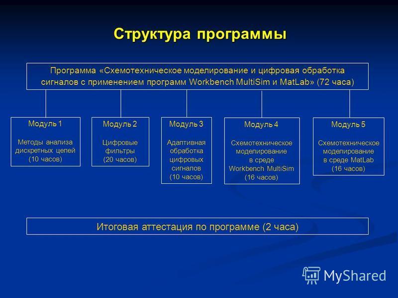 Структура программы Программа «Схемотехническое моделирование и цифровая обработка сигналов с применением программ Workbench MultiSim и MatLab» (72 часа) Модуль 1 Методы анализа дискретных цепей (10 часов) Модуль 2 Цифровые фильтры (20 часов) Модуль
