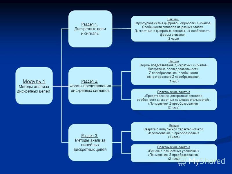Модуль 1 Методы анализа дискретных цепей Раздел 1. Дискретные цепи и сигналы Раздел 2. Формы представления дискретных сигналов Раздел 3. Методы анализа линейных дискретных цепей Лекции Структурная схема цифровой обработки сигналов. Особенности сигнал