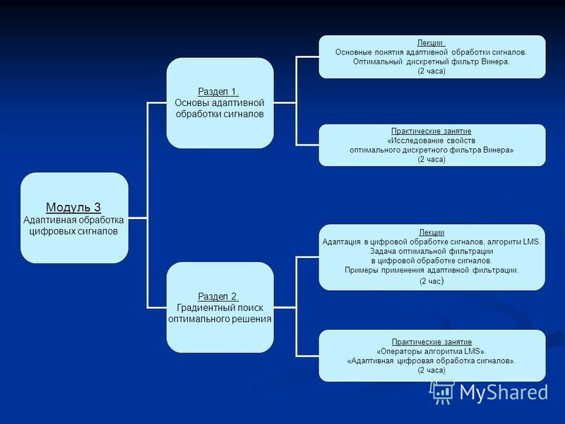 Модуль 3 Адаптивная обработка цифровых сигналов Раздел 1. Основы адаптивной обработки сигналов Раздел 2. Градиентный поиск оптимального решения Лекции Основные понятия адаптивной обработки сигналов. Оптимальный дискретный фильтр Винера. (2 часа) Лекц