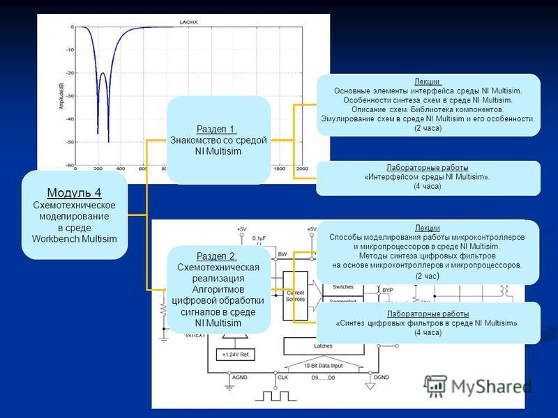 Модуль 4 Схемотехническое моделирование в среде Workbench Multisim Раздел 1. Знакомство со средой NI Multisim Раздел 2. Схемотехническая реализация Алгоритмов цифровой обработки сигналов в среде NI Multisim Лекции Основные элементы интерфейса среды N