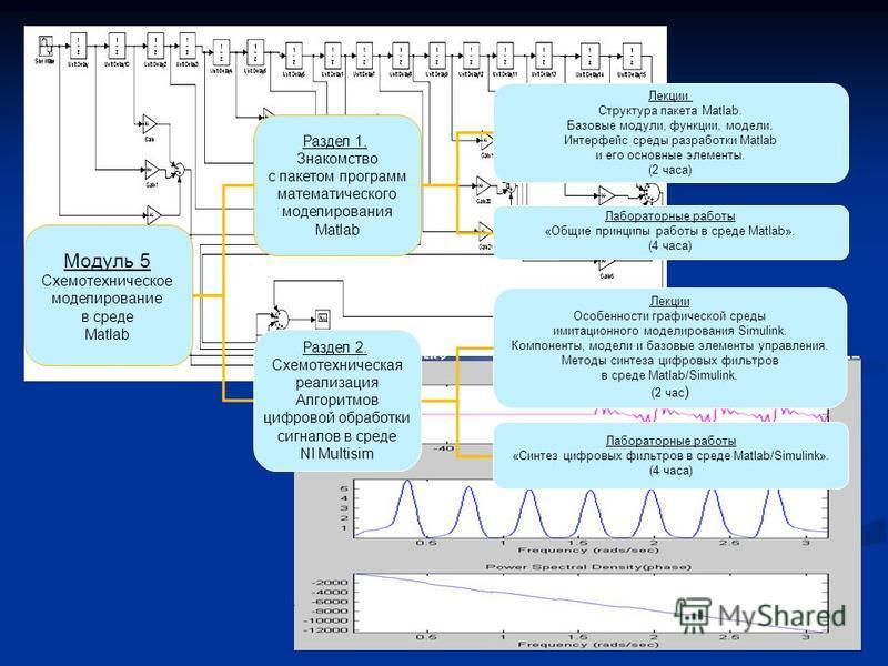 Модуль 5 Схемотехническое моделирование в среде Matlab Раздел 1. Знакомство с пакетом программ математического моделирования Matlab Раздел 2. Схемотехническая реализация Алгоритмов цифровой обработки сигналов в среде NI Multisim Лекции Структура паке