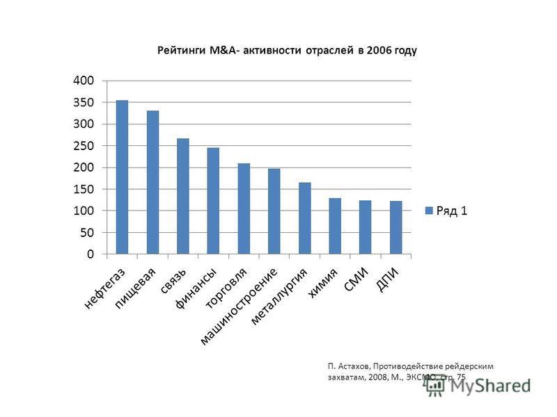 Рейтинги M&A- активности отраслей в 2006 году П. Астахов, Противодействие рейдерским захватам, 2008, М., ЭКСМО, стр. 75
