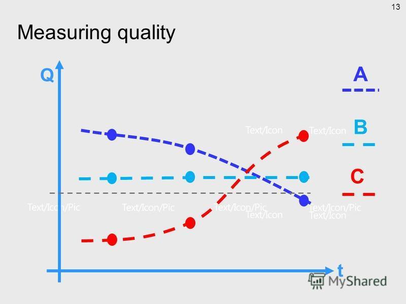 Measuring quality Q t A B C 13