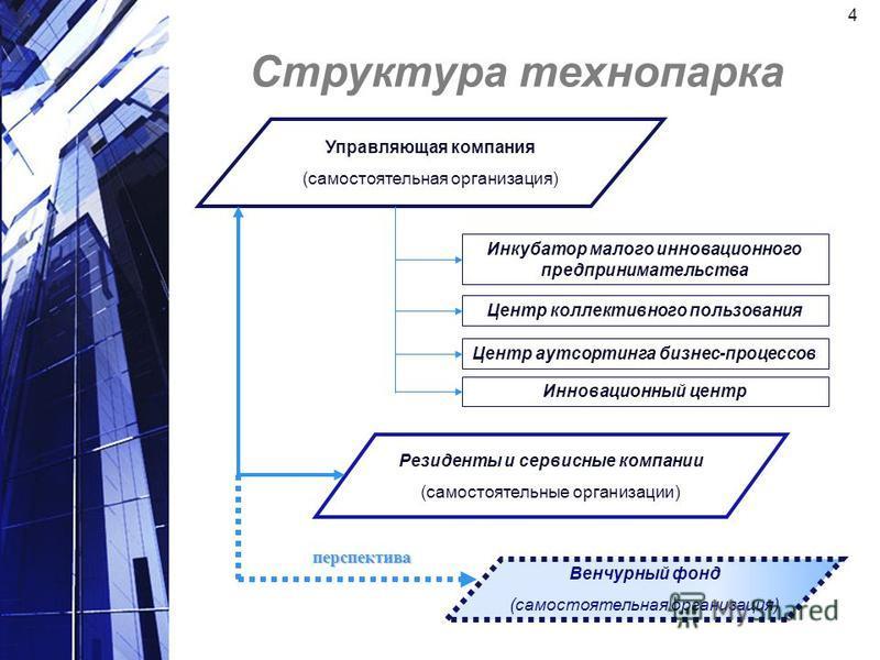 Структура технопарка Управляющая компания (самостоятельная организация) Инкубатор малого инновационного предпринимательства Центр коллективного пользования Инновационный центр Центр аутсорсинга бизнес-процессов Венчурный фонд (самостоятельная организ