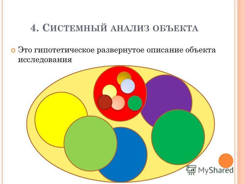 4. С ИСТЕМНЫЙ АНАЛИЗ ОБЪЕКТА Это гипотетическое развернутое описание объекта исследования
