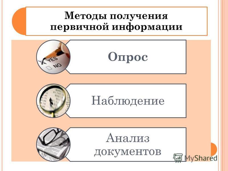 Методы получения первичной информации Опрос Наблюдение Анализ документов