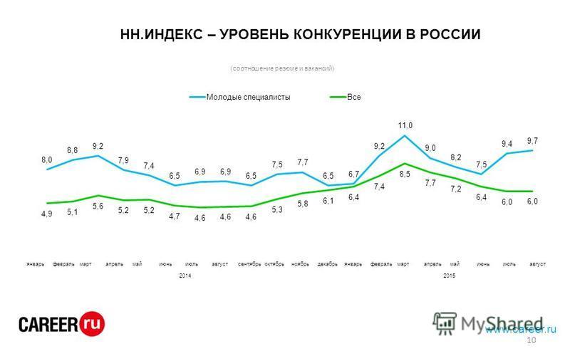 HH.ИНДЕКС – УРОВЕНЬ КОНКУРЕНЦИИ В РОССИИ www.career.ru январьфевральмартапрельмайиюньиюльавгустсентябрьоктябрьноябрьдекабрьянварьфевральмартапрельмайиюньиюльавгуст 20142015 10