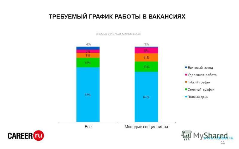 ТРЕБУЕМЫЙ ГРАФИК РАБОТЫ В ВАКАНСИЯХ www.career.ru 11
