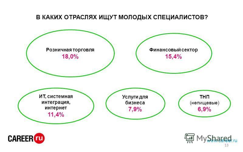 www.career.ru В КАКИХ ОТРАСЛЯХ ИЩУТ МОЛОДЫХ СПЕЦИАЛИСТОВ? Розничная торговля 18,0% Финансовый сектор 15,4% ИТ, системная интеграция, интернет 11,4% Услуги для бизнеса 7,9% ТНП (непищевые) 6,9% 13