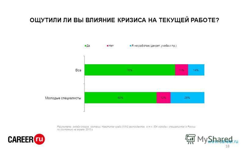 ОЩУТИЛИ ЛИ ВЫ ВЛИЯНИЕ КРИЗИСА НА ТЕКУЩЕЙ РАБОТЕ? Результаты онлайн-опроса компании HeadHunter среди 8 812 респондентов, в т.ч. 534 молодых специалистов в России по состоянию на апрель 2015 г. 18