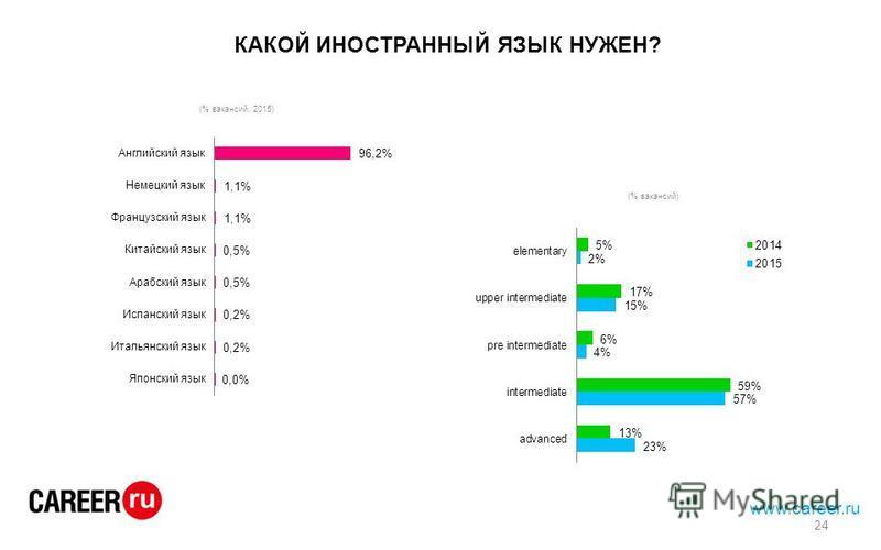 КАКОЙ ИНОСТРАННЫЙ ЯЗЫК НУЖЕН? www.career.ru 24